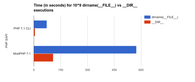 Chart of execution time between dirname(__FILE__) and __DIR__ in PHP, showing 4 to 10 times efficiency improvement using __DIR__